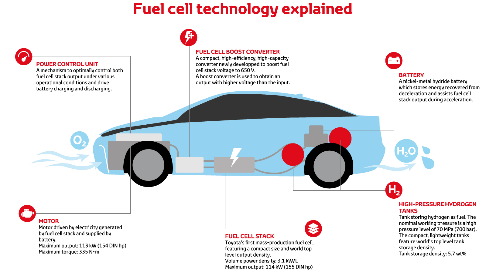 Fuel Cell Vehicle | Toyota Cyprus