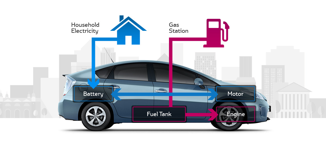 Plug In Hybrid Cars >> Toyota Plug In Hybrid The Greenest Most Advanced Prius Yet