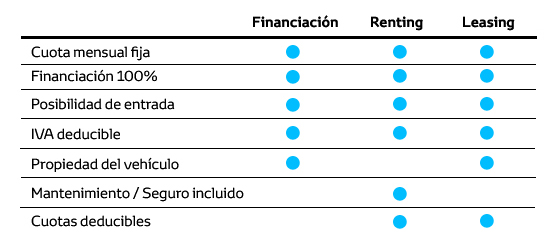 Tabla comparativa entre financiación, renting y leasing