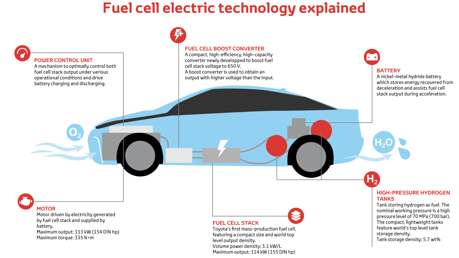 Our Fuel Cell System Is In Fact A Development Of Hybrid Electric Technology With Hydrogen Stack Taking The Place Petrol Engine