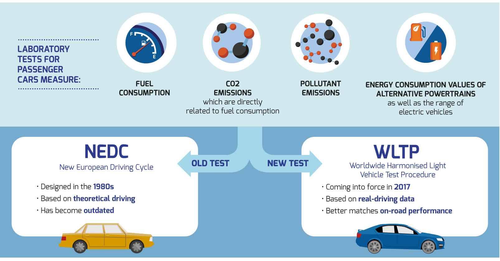 Toyota RAV4 Service Manual: Purpose of readiness tests