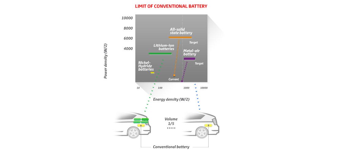 Next Generation Secondary Batteries | Toyota Ireland